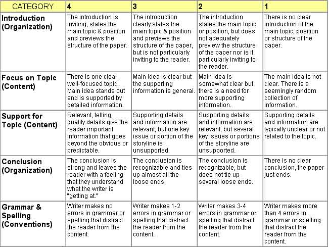 simple narrative essay rubric